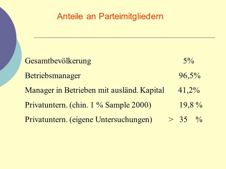 Anteile an Parteimitgliedern Gesamtbevölkerung5% Betriebsmanager 96,5% Manager in Betrieben mit ausländ. Kapital 41,2% Privatuntern. (chin. 1 % Sample