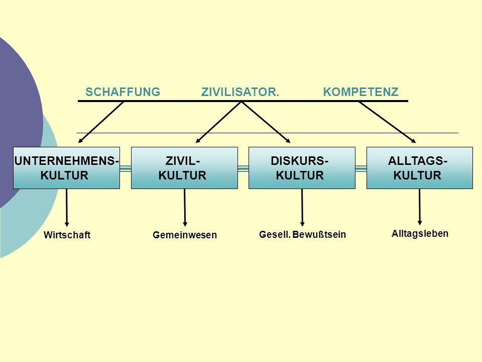 Soziale Stellung von Funktions- und Berufsgruppen 1.