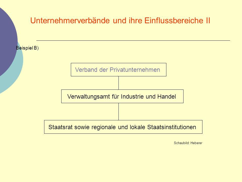 Unternehmerverb ä nde und ihre Einflussbereiche II Beispiel B) Verband der Privatunternehmen Verwaltungsamt für Industrie und Handel Staatsrat sowie r