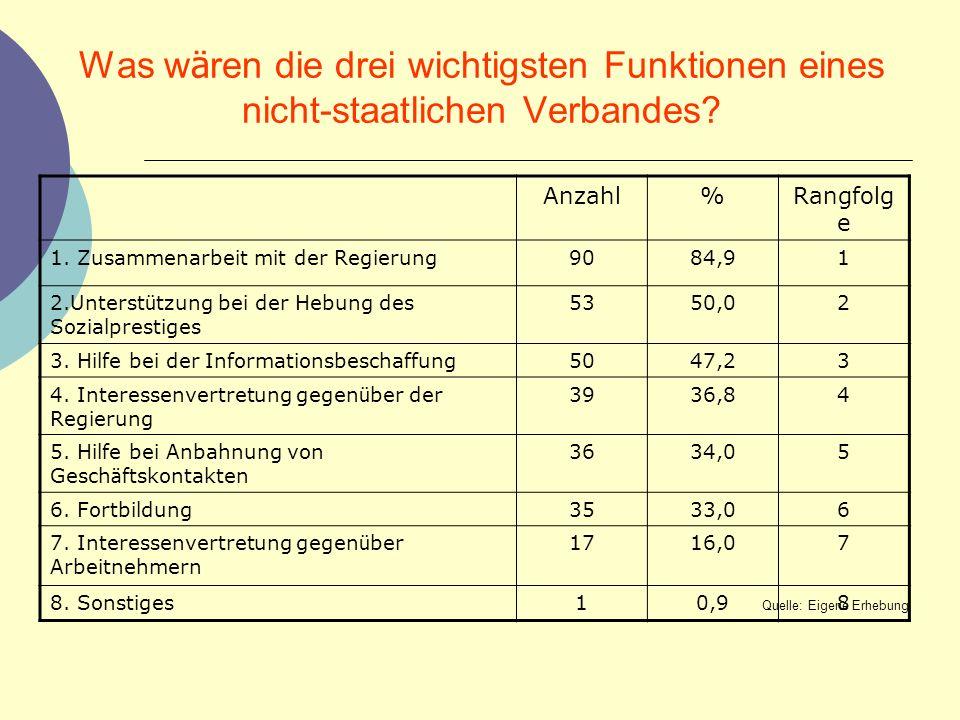 Was w ä ren die drei wichtigsten Funktionen eines nicht-staatlichen Verbandes? Anzahl%Rangfolg e 1. Zusammenarbeit mit der Regierung9084,91 2.Unterst