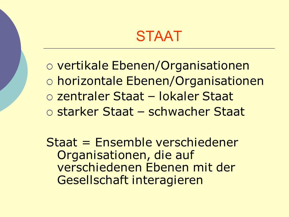 STAAT vertikale Ebenen/Organisationen horizontale Ebenen/Organisationen zentraler Staat – lokaler Staat starker Staat – schwacher Staat Staat = Ensemb