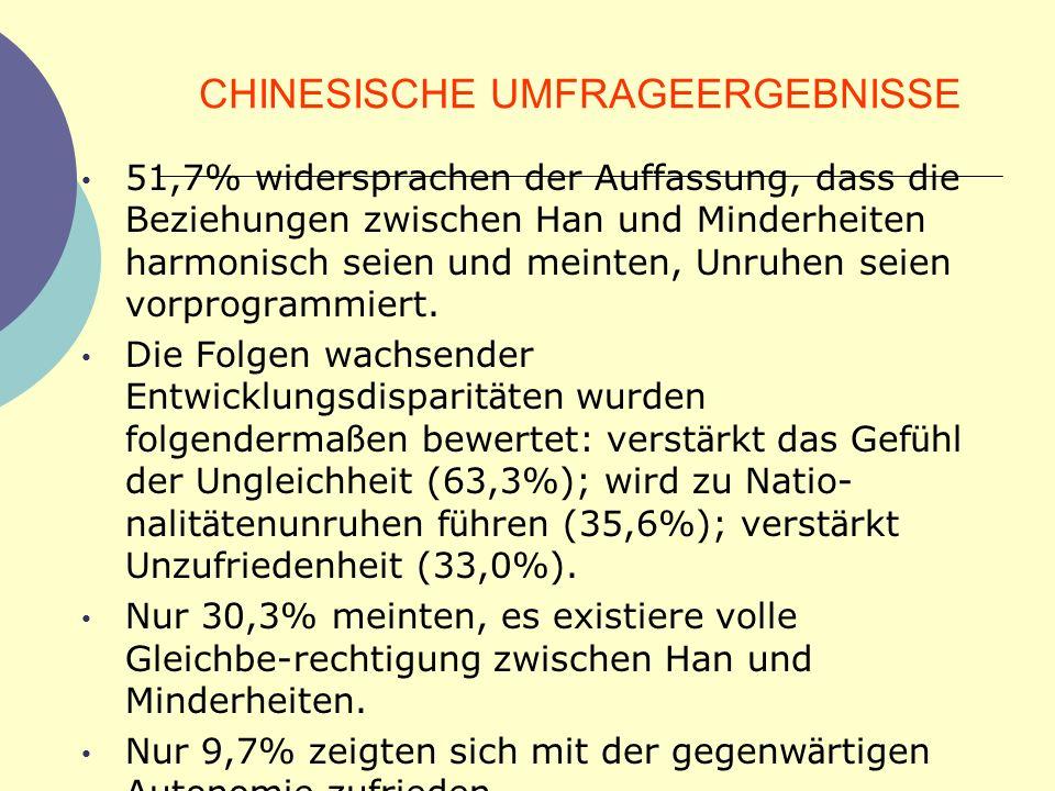 CHINESISCHE UMFRAGEERGEBNISSE 51,7% widersprachen der Auffassung, dass die Beziehungen zwischen Han und Minderheiten harmonisch seien und meinten, Unr