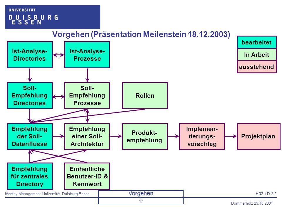 Identity Management Universität Duisburg EssenHRZ / D 2.2 Bommerholz 29.10.2004 18 Technische Analyse der Directories Es wurden etwa 40 Directories darauf hin untersucht, ob sie in der ersten Phase des Identity Management-Projektes berücksichtigt werden sollen.
