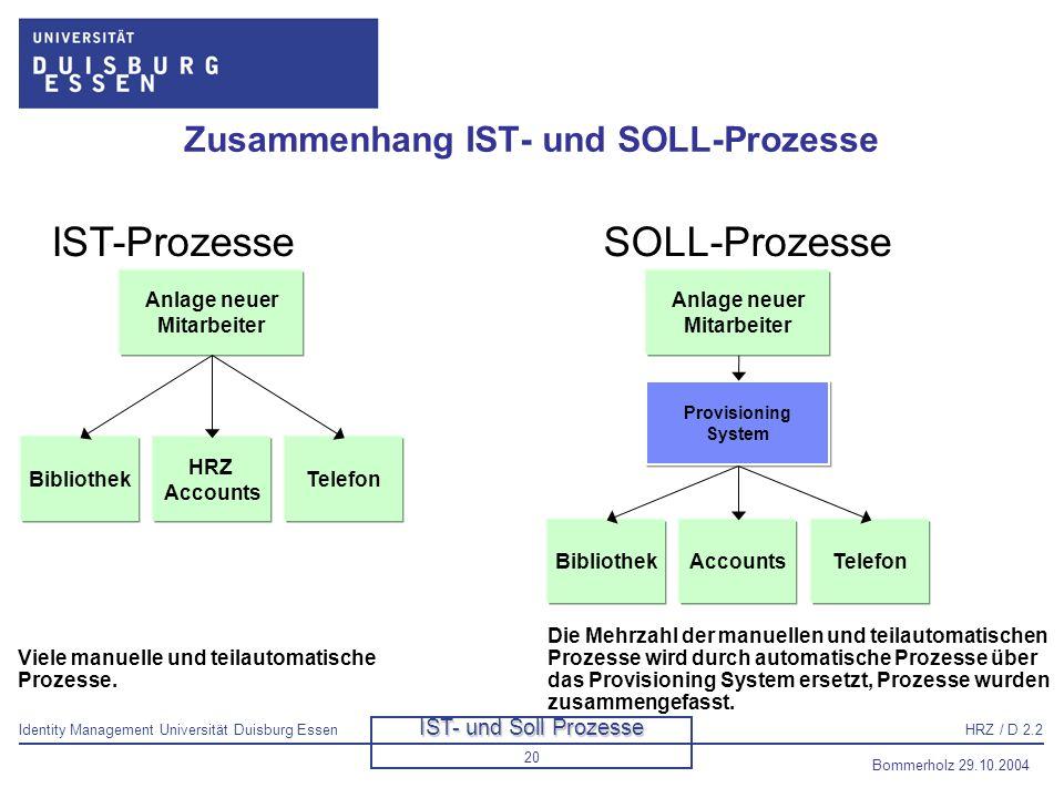Identity Management Universität Duisburg EssenHRZ / D 2.2 Bommerholz 29.10.2004 21 Fachbereich/ Fakultät Studenten- sekretariat Ist-Prozess: Wie kommen Studierende zu ihren Berechtigungen.