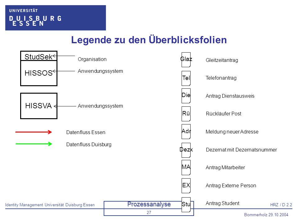 Identity Management Universität Duisburg EssenHRZ / D 2.2 Bommerholz 29.10.2004 28 Gesamtüberblick StudSek GLAZ Telefon HISMBS Bibliothek HISPOS E nur FB1 HRZ HISSVA HISSOS Fachbereich Dez 2 Stu MA Dez5 Dez3 Dez2 Dez1 Dez4 Glaz Adr Rü Die 1xper Sem Bei Anlage GLAZ Telefon HISMBS Aleph 500 HISPOS NIS Benutzer Verwaltung / AUM HISSVA StudSek HISSOS Verwa ltung Account MA Glaz Adr Rü 1xper Sem 1.6/1.12 1xper Sem Bei Anlage wöch BuiSy Tel Die.