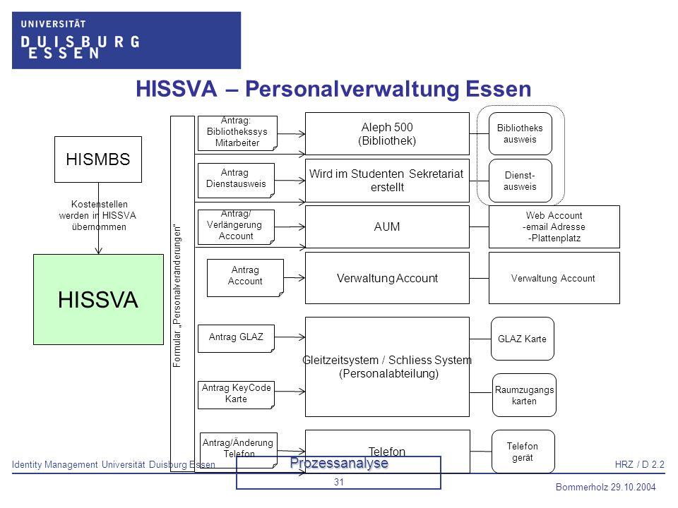 Identity Management Universität Duisburg EssenHRZ / D 2.2 Bommerholz 29.10.2004 32 Geschätzter Personalaufwand für die Projektphase Personalaufwand Phase 4