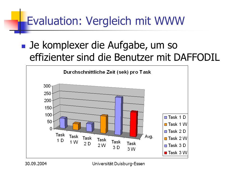 30.09.2004Universität Duisburg-Essen Evaluation: Vergleich mit WWW Je komplexer die Aufgabe, um so effizienter sind die Benutzer mit DAFFODIL