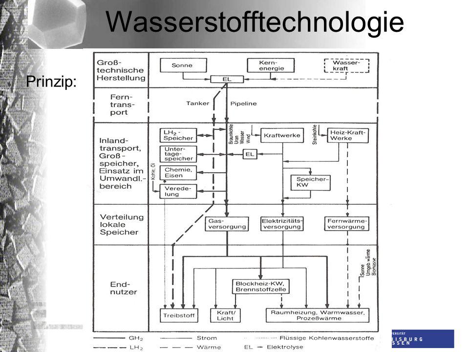 Universität Duisburg-Essen AG Dünnschichttechnologie Wasserstofftechnologie Probleme: Erzeugung von Strom aus Licht (Solarzellen) Erzeugung von Wasserstoff aus Strom (Elektrolyse) Speicherung von Wasserstoff Speicherung von Strom (Batterien) Erzeugung von Strom aus Wasserstoff (Brennstoffzellen) Nanomaterialien: NETZ (NanoEnergieTechnikZentrum)