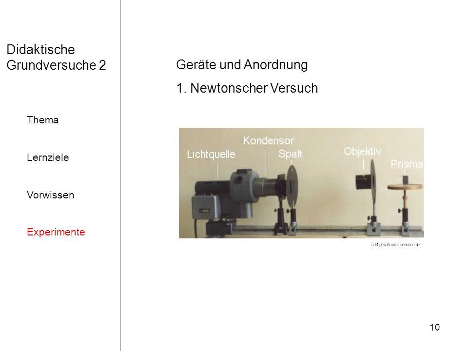 10 Didaktische Grundversuche 2 Thema Lernziele Vorwissen Experimente Geräte und Anordnung 1.