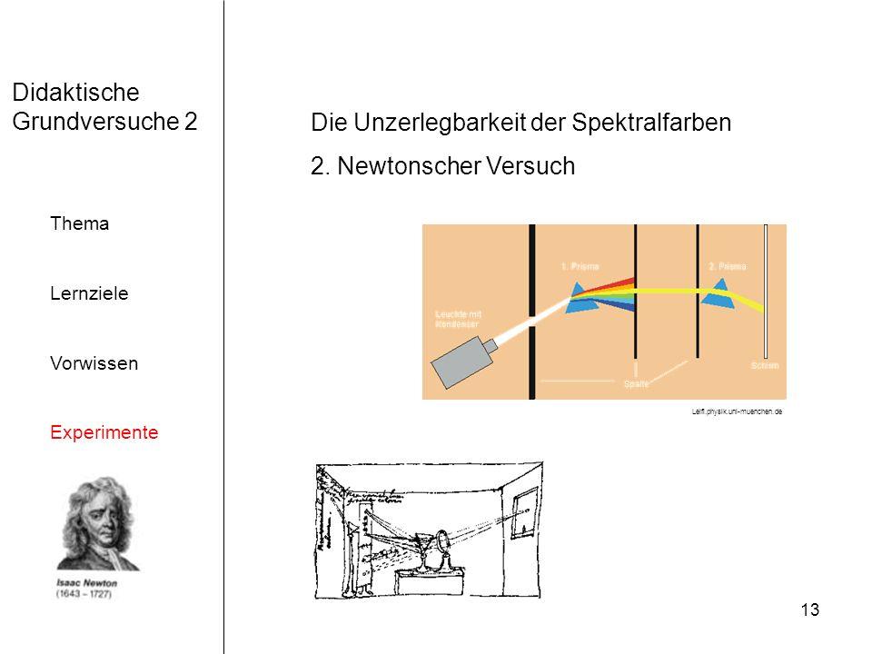 13 Didaktische Grundversuche 2 Thema Lernziele Vorwissen Experimente Die Unzerlegbarkeit der Spektralfarben 2. Newtonscher Versuch Leifi.physik.uni-mu