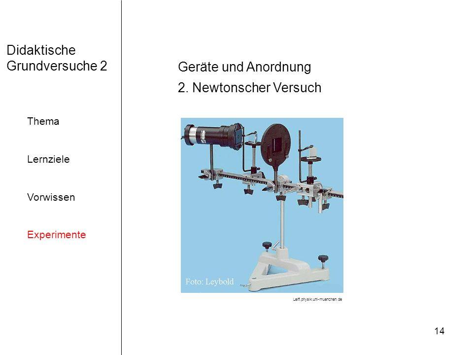 14 Didaktische Grundversuche 2 Thema Lernziele Vorwissen Experimente Geräte und Anordnung 2. Newtonscher Versuch Leifi.physik.uni-muenchen.de