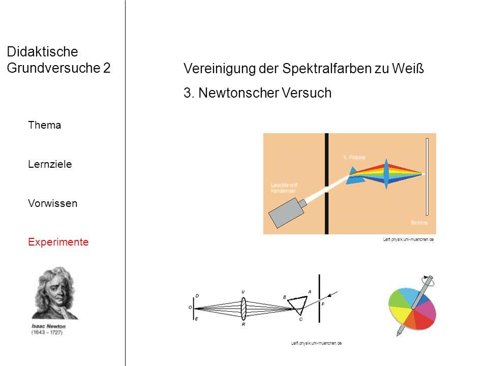 Didaktische Grundversuche 2 Thema Lernziele Vorwissen Experimente Vereinigung der Spektralfarben zu Weiß 3.