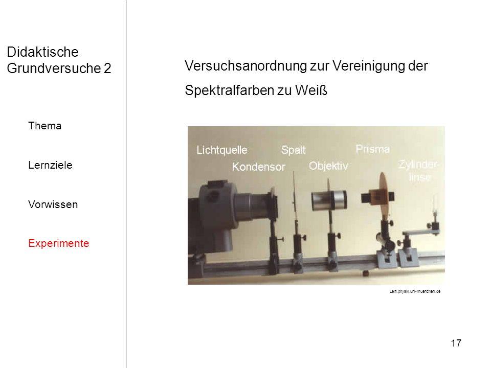 17 Didaktische Grundversuche 2 Thema Lernziele Vorwissen Experimente Versuchsanordnung zur Vereinigung der Spektralfarben zu Weiß Leifi.physik.uni-mue