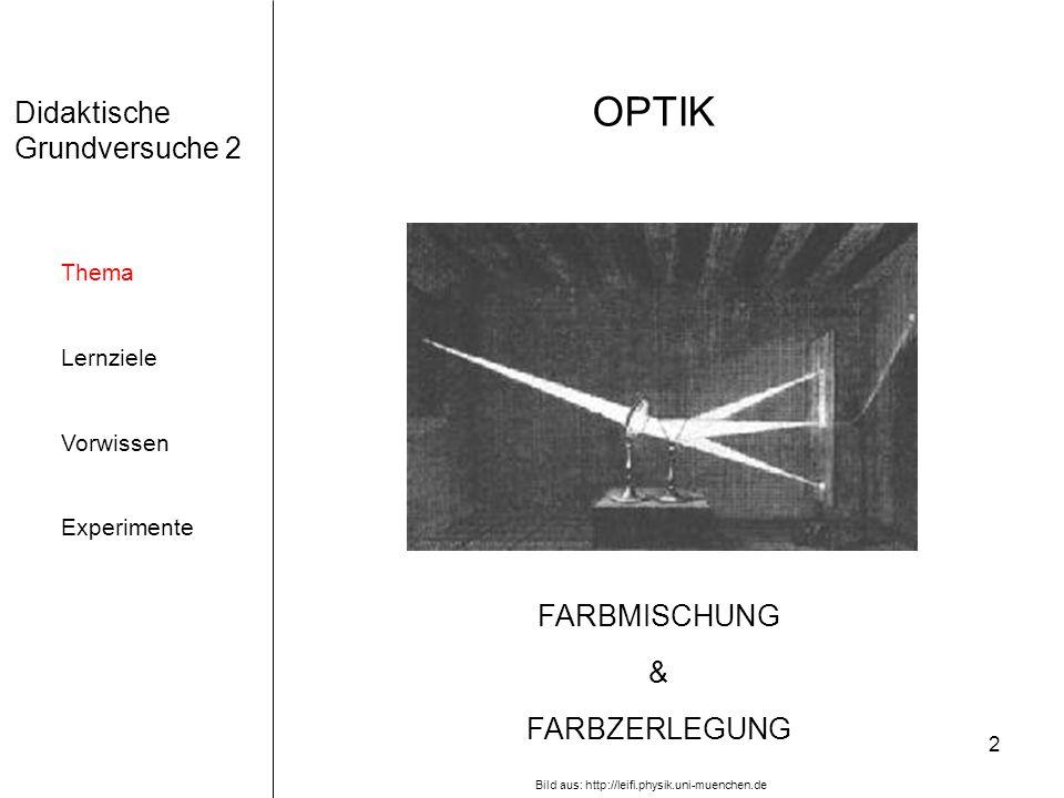 2 Didaktische Grundversuche 2 Thema Lernziele Vorwissen Experimente OPTIK FARBMISCHUNG & FARBZERLEGUNG Bild aus: http://leifi.physik.uni-muenchen.de