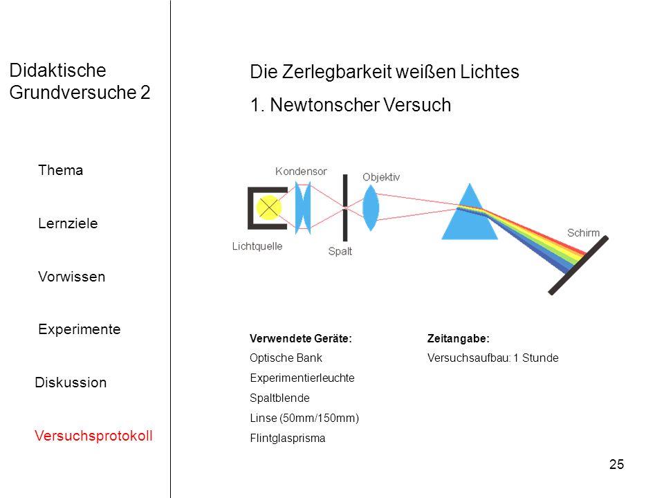 25 Didaktische Grundversuche 2 Thema Lernziele Vorwissen Experimente Diskussion Versuchsprotokoll Die Zerlegbarkeit weißen Lichtes 1. Newtonscher Vers