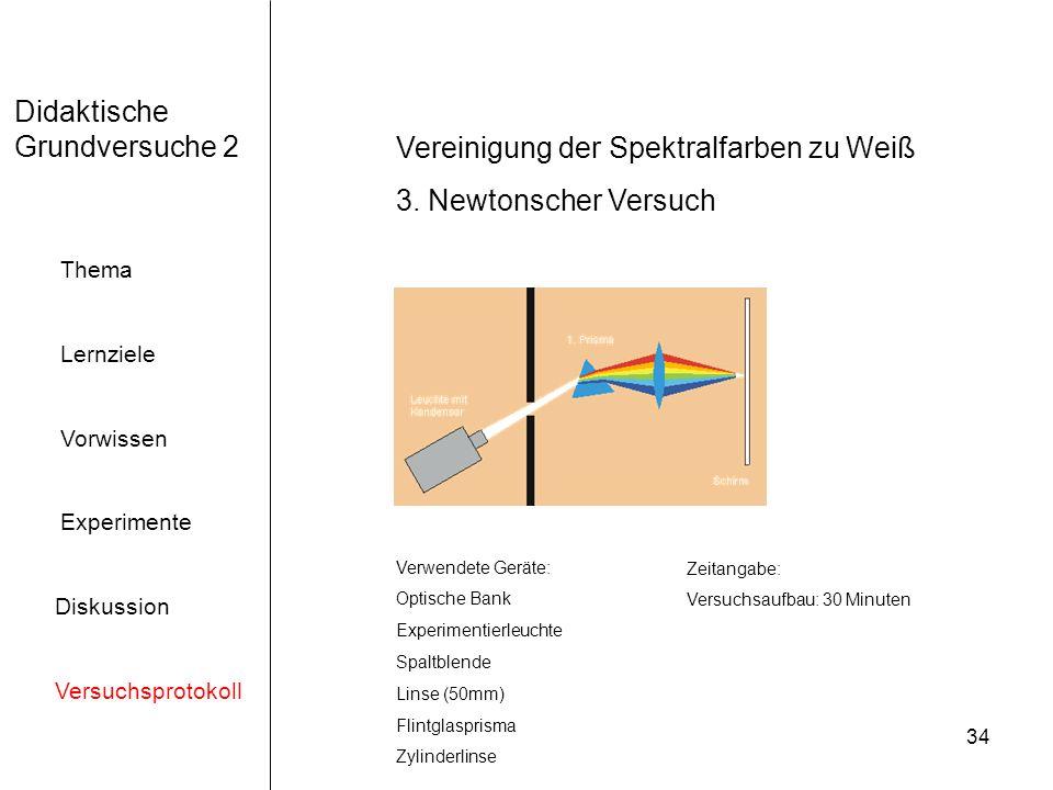 34 Didaktische Grundversuche 2 Thema Lernziele Vorwissen Experimente Diskussion Versuchsprotokoll Vereinigung der Spektralfarben zu Weiß 3.