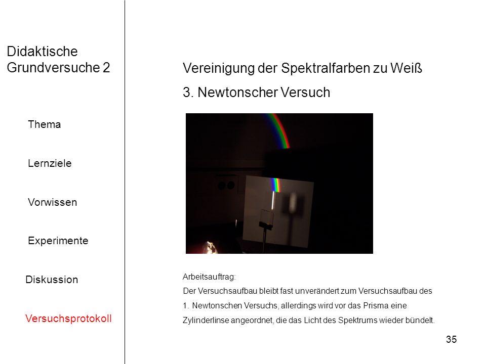 35 Didaktische Grundversuche 2 Thema Lernziele Vorwissen Experimente Diskussion Versuchsprotokoll Vereinigung der Spektralfarben zu Weiß 3.