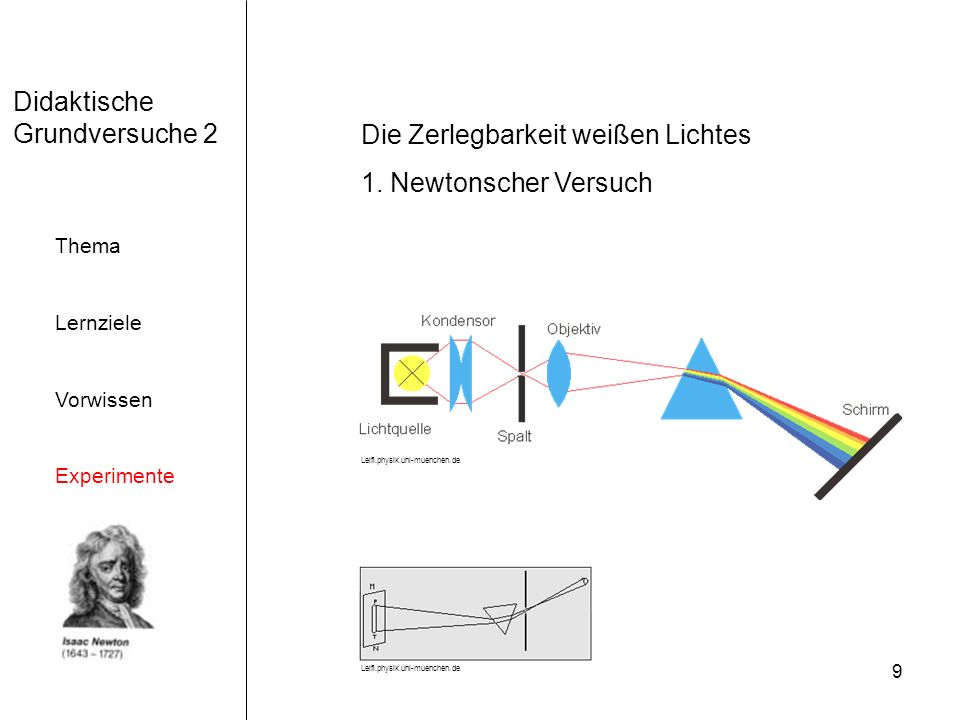 9 Didaktische Grundversuche 2 Thema Lernziele Vorwissen Experimente Die Zerlegbarkeit weißen Lichtes 1. Newtonscher Versuch Leifi.physik.uni-muenchen.