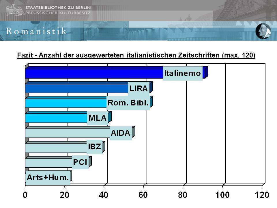 Fazit - Anzahl der ausgewerteten italianistischen Zeitschriften (max. 120)