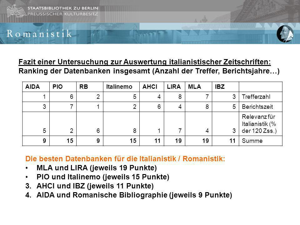 AIDAPIORBItalinemoAHCILIRAMLAIBZ 16254873Trefferzahl 37126485Berichtszeit 52681743 Relevanz für Italianistik (% der 120 Zss.) 9159 1119 11Summe Fazit einer Untersuchung zur Auswertung italianistischer Zeitschriften: Ranking der Datenbanken insgesamt (Anzahl der Treffer, Berichtsjahre…) Die besten Datenbanken für die Italianistik / Romanistik: MLA und LIRA (jeweils 19 Punkte) PIO und Italinemo (jeweils 15 Punkte) 3.AHCI und IBZ (jeweils 11 Punkte) 4.AIDA und Romanische Bibliographie (jeweils 9 Punkte)