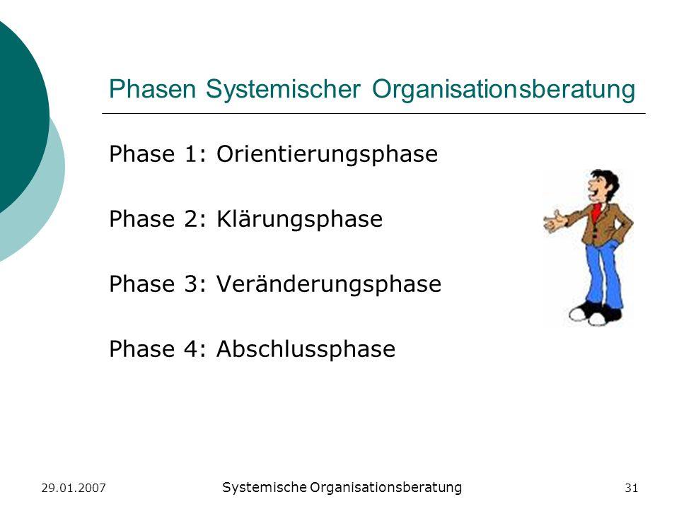 29.01.2007 Systemische Organisationsberatung 31 Phasen Systemischer Organisationsberatung Phase 1: Orientierungsphase Phase 2: Klärungsphase Phase 3: