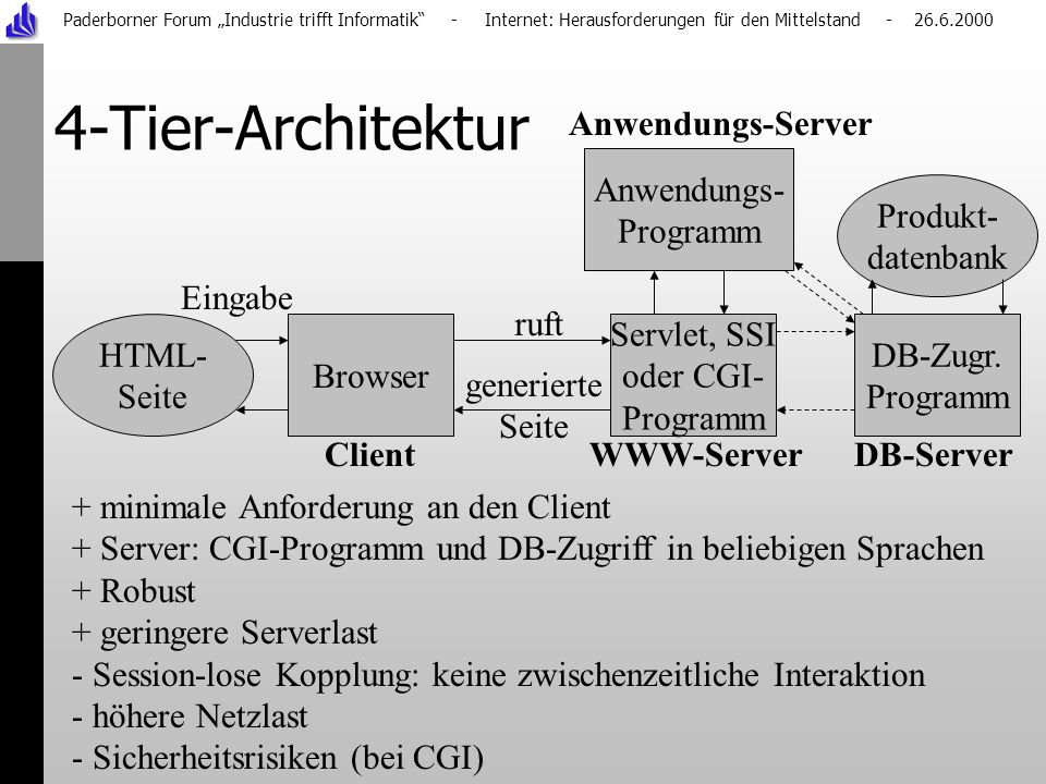 Paderborner Forum Industrie trifft Informatik - Internet: Herausforderungen für den Mittelstand - 26.6.2000 4-Tier-Architektur Browser Produkt- datenbank HTML- Seite + minimale Anforderung an den Client + Server: CGI-Programm und DB-Zugriff in beliebigen Sprachen + Robust + geringere Serverlast - Session-lose Kopplung: keine zwischenzeitliche Interaktion - höhere Netzlast - Sicherheitsrisiken (bei CGI) Client WWW-Server DB-Server ruft generierte Seite Eingabe DB-Zugr.