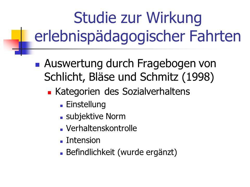 Studie zur Wirkung erlebnispädagogischer Fahrten Auswertung durch Fragebogen von Schlicht, Bläse und Schmitz (1998) Kategorien des Sozialverhaltens Einstellung subjektive Norm Verhaltenskontrolle Intension Befindlichkeit (wurde ergänzt)