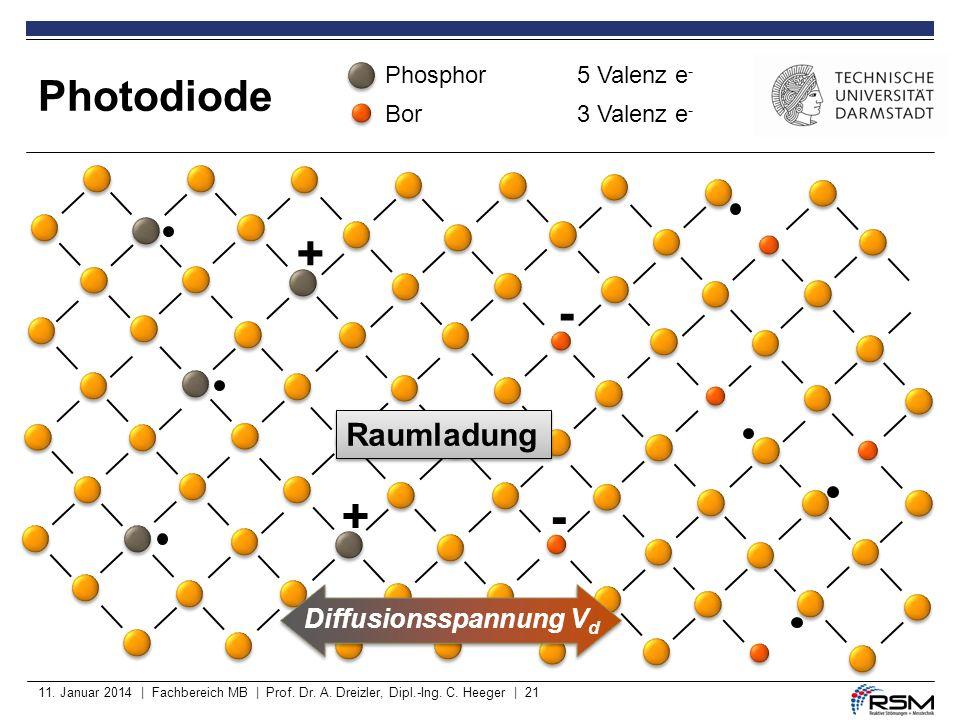 Photodiode 11. Januar 2014 | Fachbereich MB | Prof. Dr. A. Dreizler, Dipl.-Ing. C. Heeger | 21 Phosphor 5 Valenz e - Bor 3 Valenz e - - + - + Raumladu