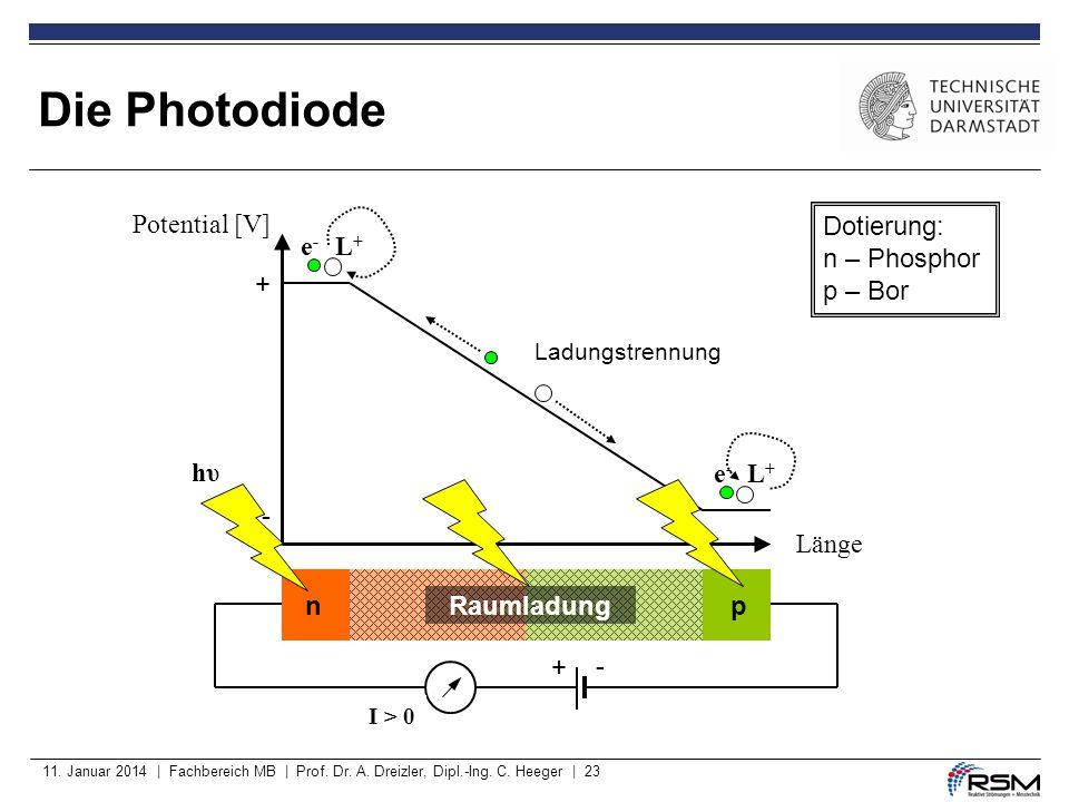 11. Januar 2014 | Fachbereich MB | Prof. Dr. A. Dreizler, Dipl.-Ing. C. Heeger | 23 - Die Photodiode Raumladung np + - I = 0 e-e- L+L+ + e-e- L+L+ hυh