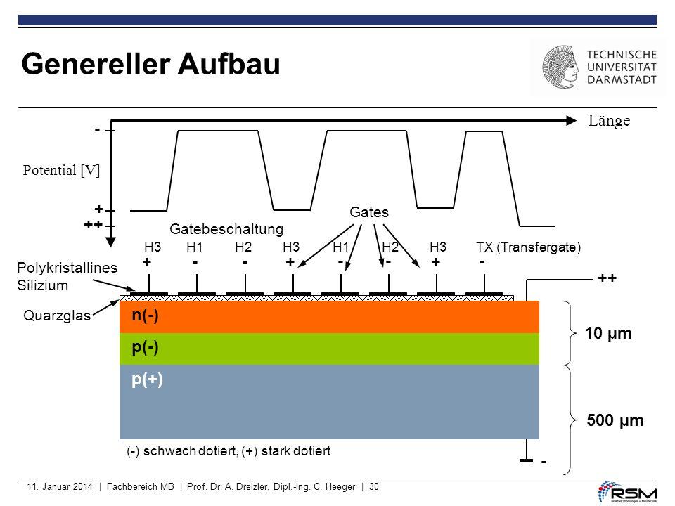 11. Januar 2014 | Fachbereich MB | Prof. Dr. A. Dreizler, Dipl.-Ing. C. Heeger | 30 Genereller Aufbau ++ - 10 µm 500 µm Quarzglas n(-) p(-) p(+) (-) s