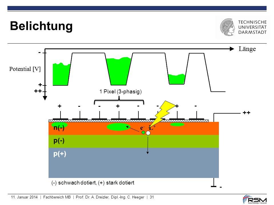 11. Januar 2014 | Fachbereich MB | Prof. Dr. A. Dreizler, Dipl.-Ing. C. Heeger | 31 Belichtung p(-) p(+) ++ - ++-- --- + + - (-) schwach dotiert, (+)