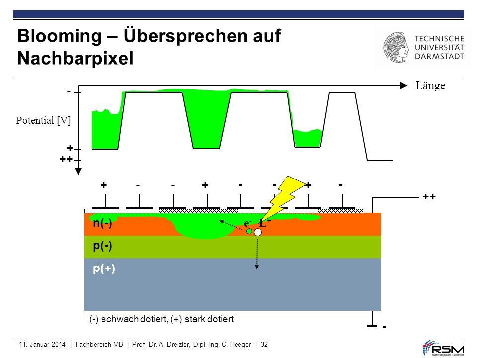 11. Januar 2014 | Fachbereich MB | Prof. Dr. A. Dreizler, Dipl.-Ing. C. Heeger | 32 Blooming – Übersprechen auf Nachbarpixel p(-) p(+) ++ - ++-- --- +