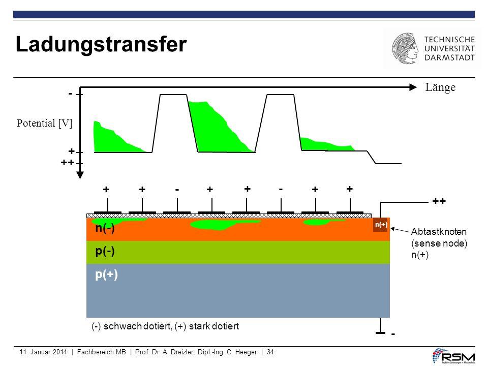 11. Januar 2014 | Fachbereich MB | Prof. Dr. A. Dreizler, Dipl.-Ing. C. Heeger | 34 p(-) p(+) ++ - +++- +-+ + + - (-) schwach dotiert, (+) stark dotie