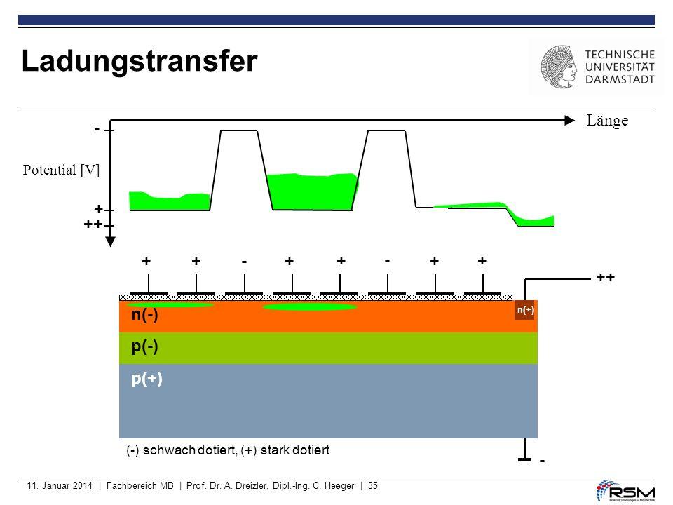 11. Januar 2014 | Fachbereich MB | Prof. Dr. A. Dreizler, Dipl.-Ing. C. Heeger | 35 p(-) p(+) ++ - +++- +-+ + + - (-) schwach dotiert, (+) stark dotie