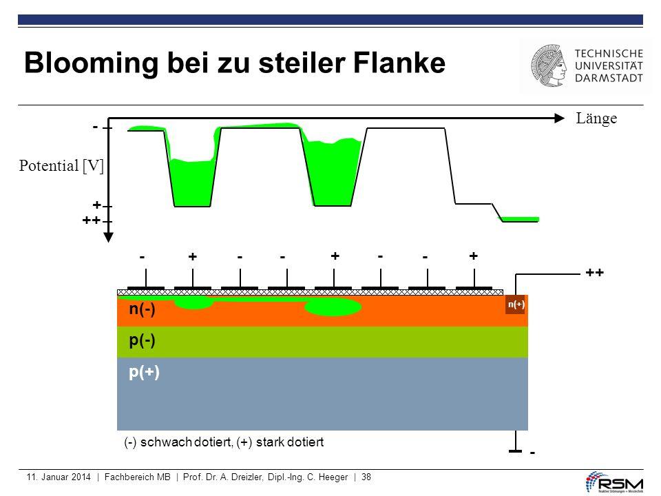 11. Januar 2014 | Fachbereich MB | Prof. Dr. A. Dreizler, Dipl.-Ing. C. Heeger | 38 Blooming bei zu steiler Flanke p(-) p(+) ++ - --+- +-+ - + - (-) s