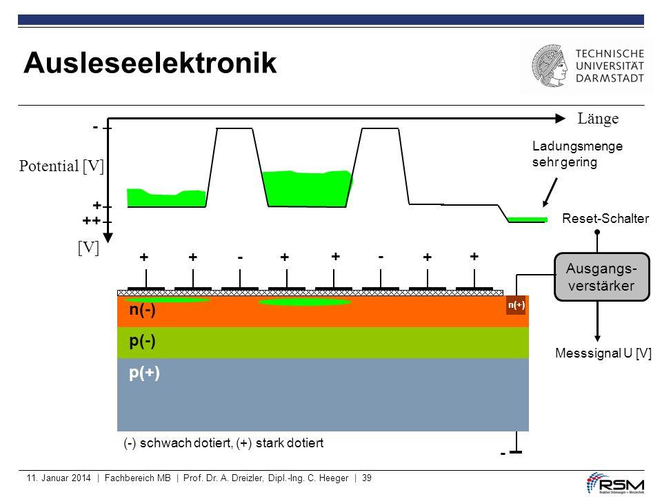 11. Januar 2014 | Fachbereich MB | Prof. Dr. A. Dreizler, Dipl.-Ing. C. Heeger | 39 Ausleseelektronik p(-) p(+) - +++- +-+ + ++ + - (-) schwach dotier