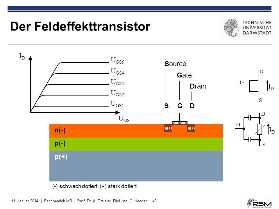 11. Januar 2014 | Fachbereich MB | Prof. Dr. A. Dreizler, Dipl.-Ing. C. Heeger | 40 Der Feldeffekttransistor n(-) p(-) p(+) (-) schwach dotiert, (+) s
