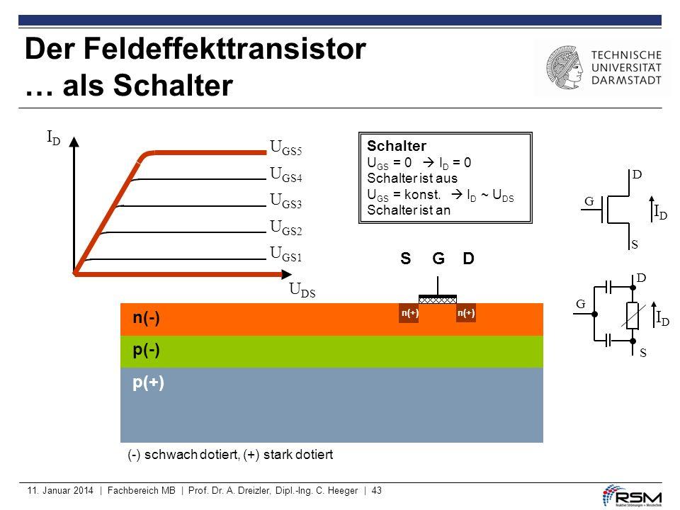 11. Januar 2014 | Fachbereich MB | Prof. Dr. A. Dreizler, Dipl.-Ing. C. Heeger | 43 Der Feldeffekttransistor … als Schalter n(-) p(-) p(+) (-) schwach