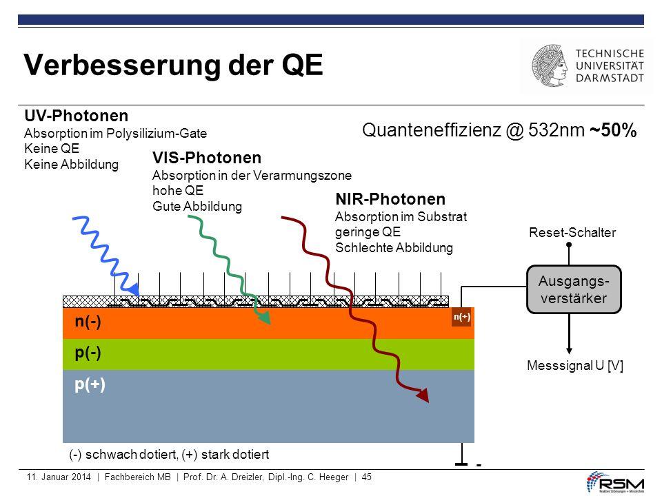 11. Januar 2014 | Fachbereich MB | Prof. Dr. A. Dreizler, Dipl.-Ing. C. Heeger | 45 Verbesserung der QE p(-) p(+) - (-) schwach dotiert, (+) stark dot