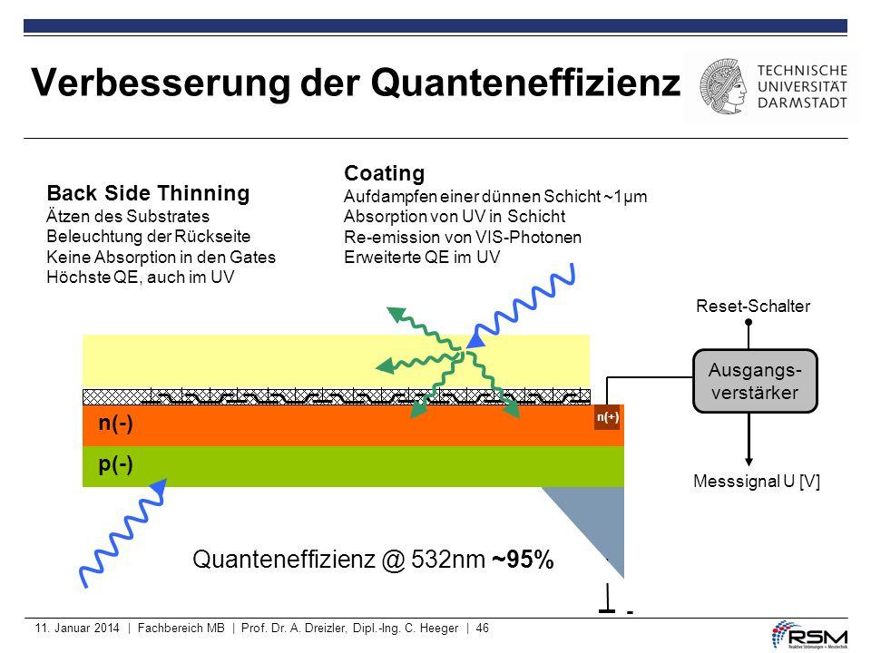 11. Januar 2014 | Fachbereich MB | Prof. Dr. A. Dreizler, Dipl.-Ing. C. Heeger | 46 Verbesserung der Quanteneffizienz p(-) p(+) - n(-) n(+) Coating Au