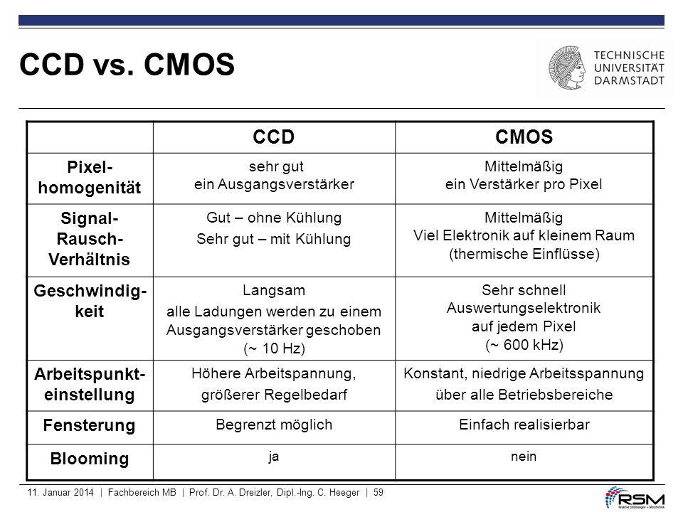 11. Januar 2014 | Fachbereich MB | Prof. Dr. A. Dreizler, Dipl.-Ing. C. Heeger | 59 CCD vs. CMOS CCDCMOS Pixel- homogenität sehr gut ein Ausgangsverst
