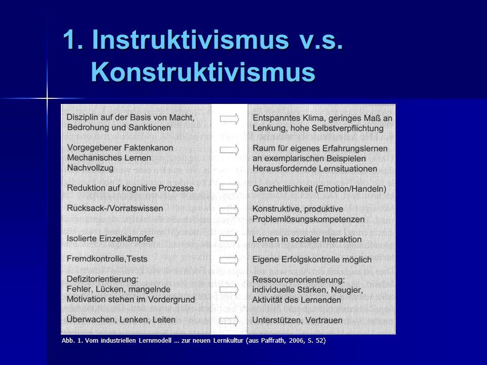 1.Instruktivismus v.s. Konstruktivismus Abb. 1.