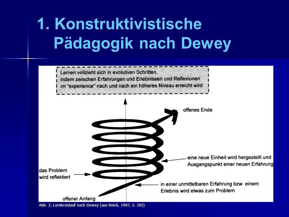 1.Konstruktivistische Pädagogik nach Dewey Abb. 2.