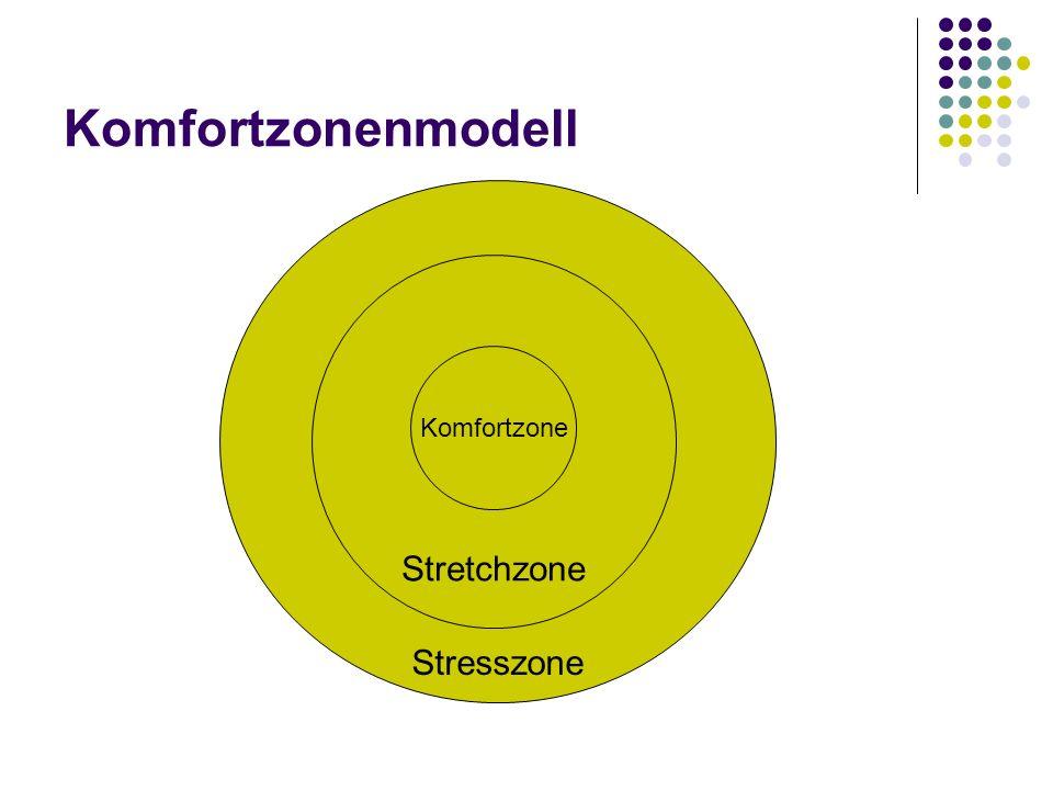 Stresszone Komfortzonenmodell Stretchzone Komfortzone