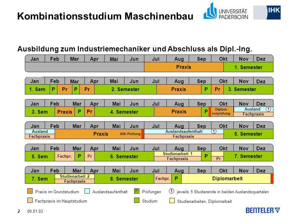 2 Kombinationsstudium Maschinenbau 09.01.03 Ausbildung zum Industriemechaniker und Abschluss als Dipl.-Ing. JanFeb Mar AprMaiJunJulAugSepOktNov Dez Ja