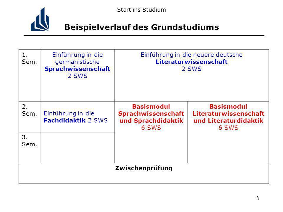 8 Start ins Studium Beispielverlauf des Grundstudiums 1. Sem. Einführung in die germanistische Sprachwissenschaft 2 SWS Einführung in die neuere deuts