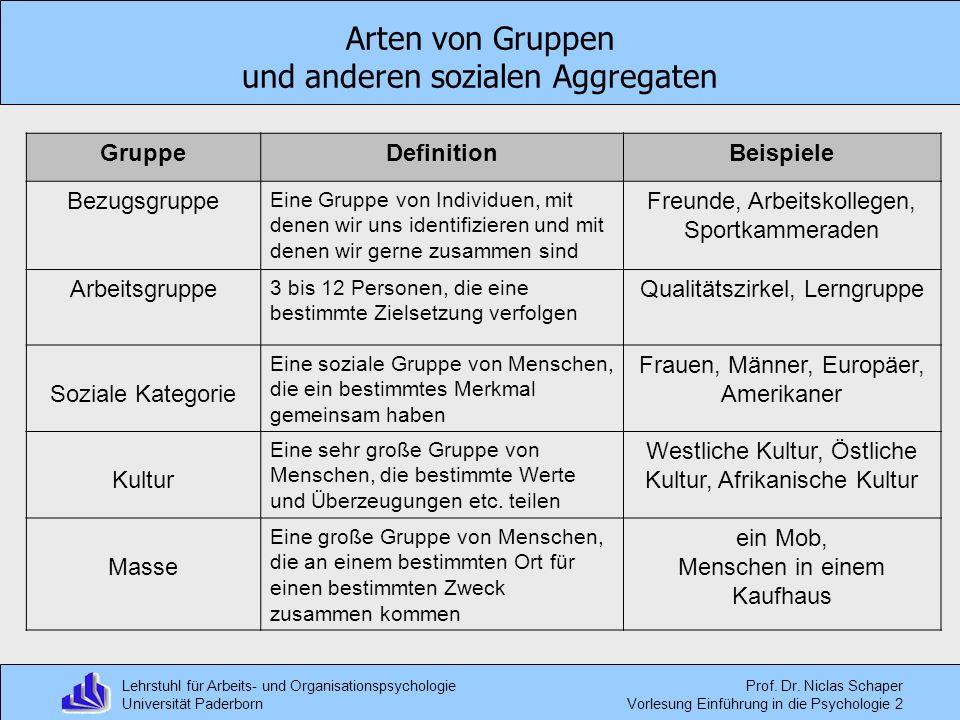 Lehrstuhl für Arbeits- und Organisationspsychologie Universität Paderborn Prof. Dr. Niclas Schaper Vorlesung Einführung in die Psychologie 2 Arten von