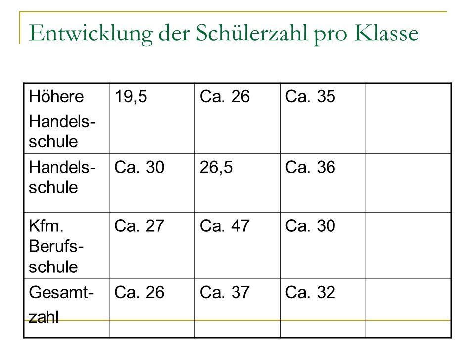 Entwicklung der Schülerzahl pro Klasse Höhere Handels- schule 19,5Ca. 26Ca. 35 Handels- schule Ca. 3026,5Ca. 36 Kfm. Berufs- schule Ca. 27Ca. 47Ca. 30