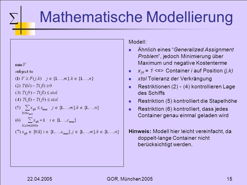 22.04.2005GOR, München 200515 Mathematische Modellierung Modell: Ähnlich eines Generalized Assignment Problem, jedoch Minimierung über Maximum und negative Kostenterme x ijk = 1 Container i auf Position (j,k) xtol Toleranz der Verkrängung Restriktionen (2) - (4) kontrollieren Lage des Schiffs Restriktion (5) kontrolliert die Stapelhöhe Restriktion (6) kontrolliert, dass jedes Container genau einmal geladen wird Hinweis: Modell hier leicht vereinfacht, da doppelt-lange Container nicht berücksichtigt werden.