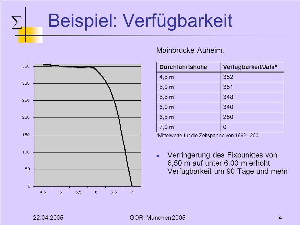 22.04.2005GOR, München 20054 Beispiel: Verfügbarkeit Mainbrücke Auheim: *Mittelwerte für die Zeitspanne von 1992 - 2001 Verringerung des Fixpunktes von 6,50 m auf unter 6,00 m erhöht Verfügbarkeit um 90 Tage und mehr DurchfahrtshöheVerfügbarkeit/Jahr* 4,5 m352 5,0 m351 5,5 m348 6,0 m340 6,5 m250 7,0 m0